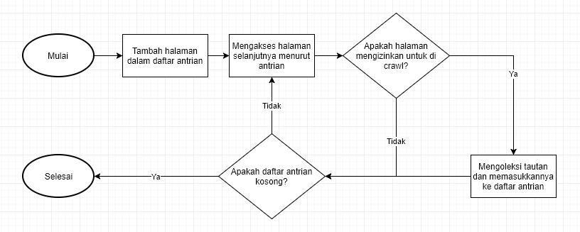 Diagram Mesin Pencari