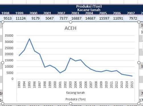Grafik Line Excel
