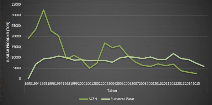 Keadaan Grafik Setelah Data Ditambahkan Excel